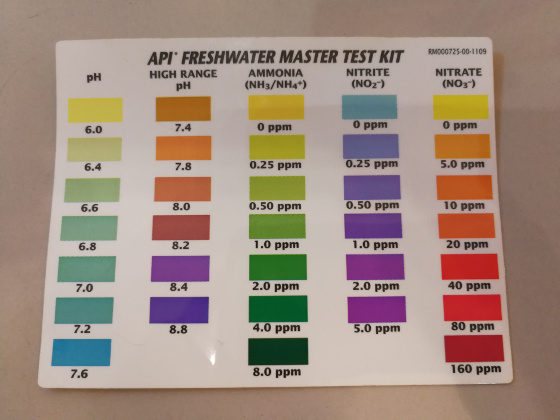 Color Chart for the Master Test Kit